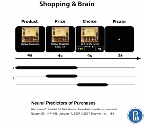 shopping and brain